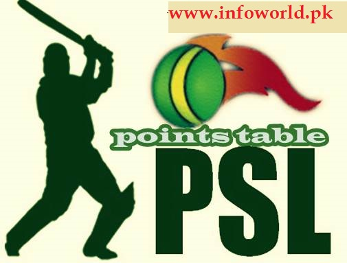 Pakistan Super League PSL Live Point Table All Teams