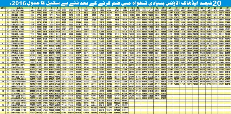 Revised Pay Scale Chart Grade 1-21 Budget 2016-17 ...
